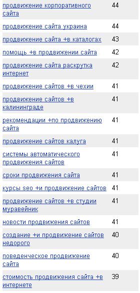 Скрин с Wordstat с низкочастотными запросами под продвижение сайтов